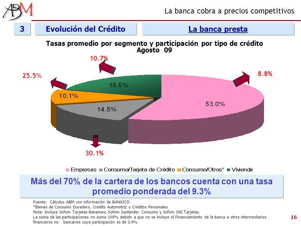 Fuente: Cálculos ABM con información de BANXICO *Bienes de Consumo Duradero, Crédito Automotriz y Créditos Personales Nota: Incluye Sofom Tarjetas Ban