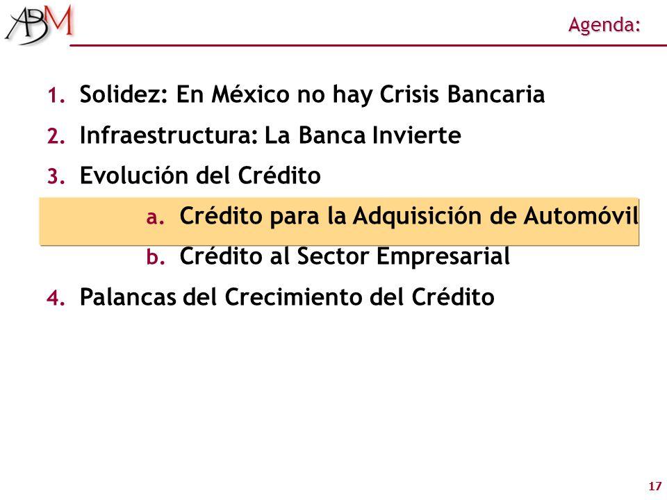 17 Agenda: 1. Solidez: En México no hay Crisis Bancaria 2. Infraestructura: La Banca Invierte 3. Evolución del Crédito a. Crédito para la Adquisición