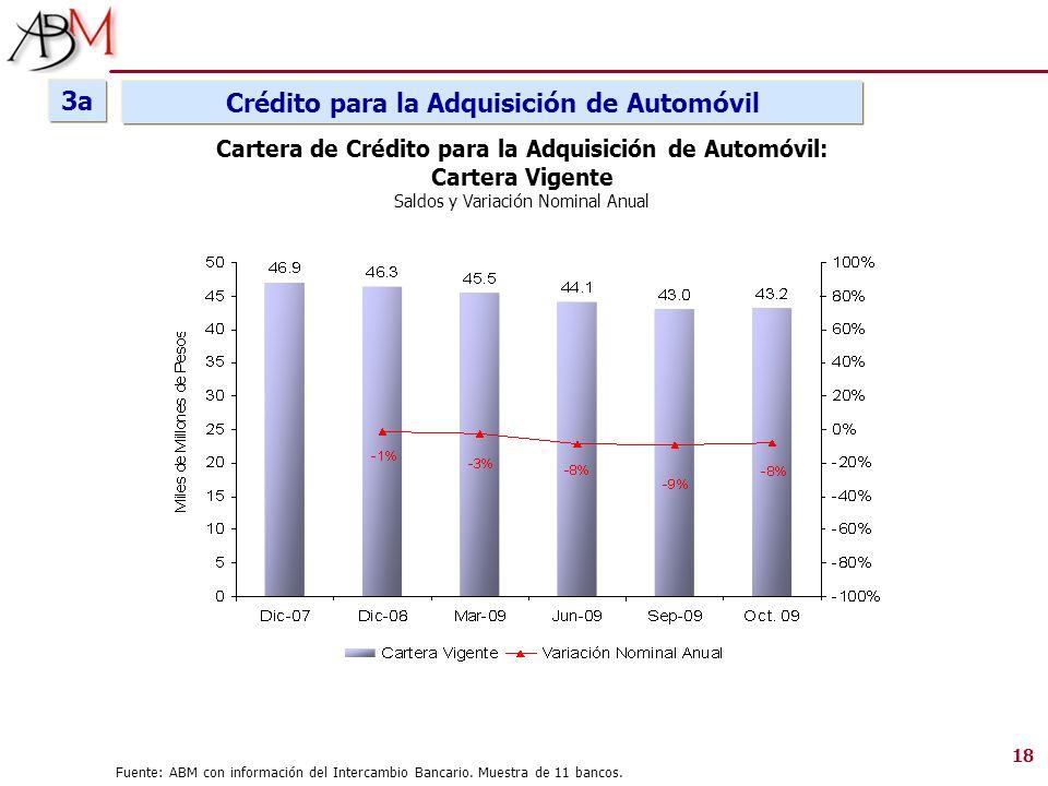 Cartera de Crédito para la Adquisición de Automóvil: Cartera Vigente Saldos y Variación Nominal Anual Crédito para la Adquisición de Automóvil 18 Fuen