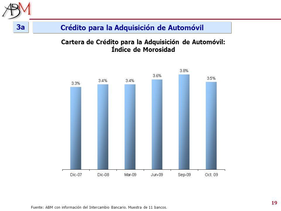 Fuente: ABM con información del Intercambio Bancario. Muestra de 11 bancos. Cartera de Crédito para la Adquisición de Automóvil: Índice de Morosidad 1