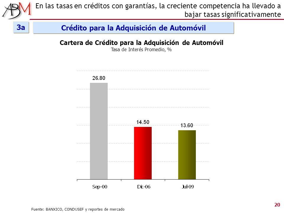 Cartera de Crédito para la Adquisición de Automóvil Tasa de Interés Promedio, % 20 En las tasas en créditos con garantías, la creciente competencia ha