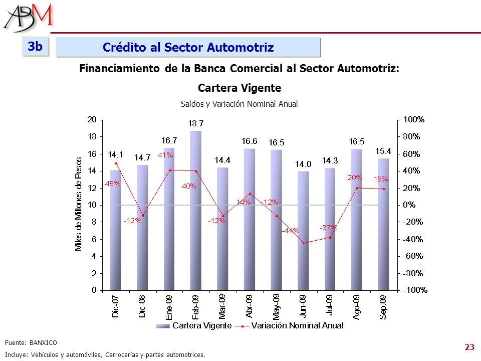 Fuente: BANXICO Incluye: Vehículos y automóviles, Carrocerías y partes automotrices. Financiamiento de la Banca Comercial al Sector Automotriz: Carter