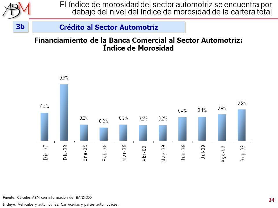 Fuente: Cálculos ABM con información de BANXICO Incluye: Vehículos y automóviles, Carrocerías y partes automotrices. Financiamiento de la Banca Comerc