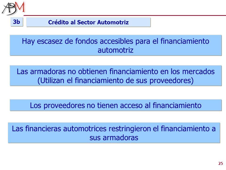 25 Hay escasez de fondos accesibles para el financiamiento automotriz Las armadoras no obtienen financiamiento en los mercados (Utilizan el financiami