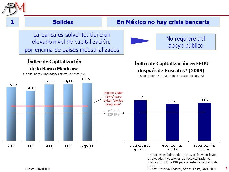 3 Solidez1 La banca es solvente: tiene un elevado nivel de capitalización, por encima de países industrializados En México no hay crisis bancaria Fuen