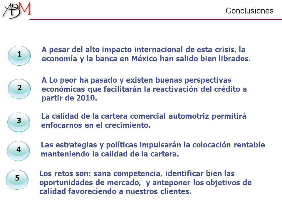 Conclusiones 1 A pesar del alto impacto internacional de esta crisis, la economía y la banca en México han salido bien librados. 2 A Lo peor ha pasado