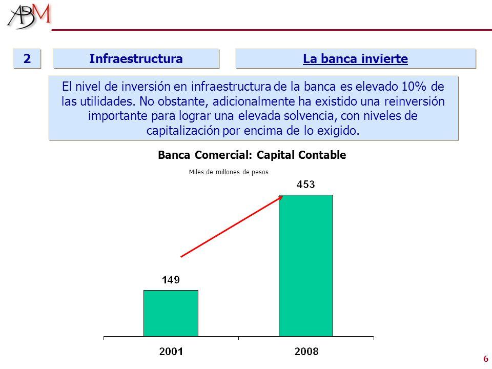 6 Infraestructura 2 La banca invierte Banca Comercial: Capital Contable Miles de millones de pesos El nivel de inversión en infraestructura de la banc