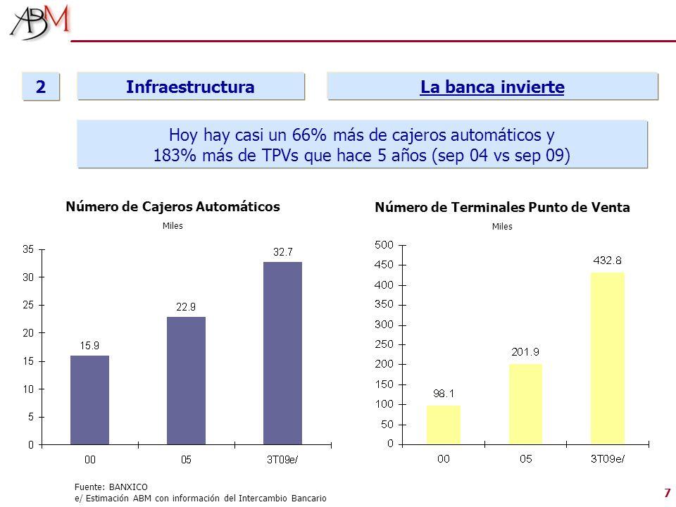 7 Fuente: BANXICO e/ Estimación ABM con información del Intercambio Bancario Infraestructura 2 La banca invierte Número de Cajeros Automáticos Miles N