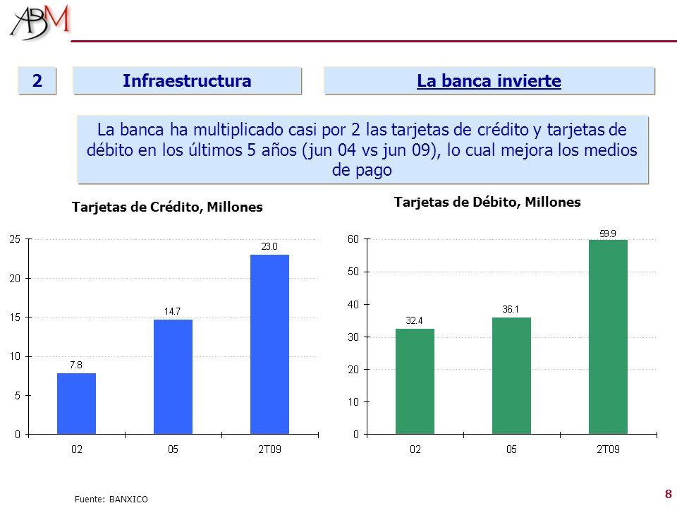 8 Fuente: BANXICO Infraestructura 2 La banca invierte La banca ha multiplicado casi por 2 las tarjetas de crédito y tarjetas de débito en los últimos