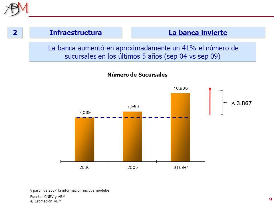 9 Infraestructura 2 La banca invierte A partir de 2007 la información incluye módulos Número de Sucursales La banca aumentó en aproximadamente un 41%