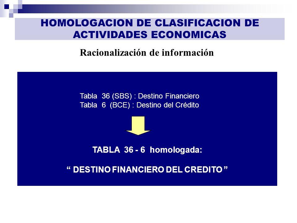 GESTIÓN DE INFORMACIÓN Racionalización de información HOMOLOGACION DE CLASIFICACION DE ACTIVIDADES ECONOMICAS Tabla 36 (SBS) : Destino Financiero Tabl