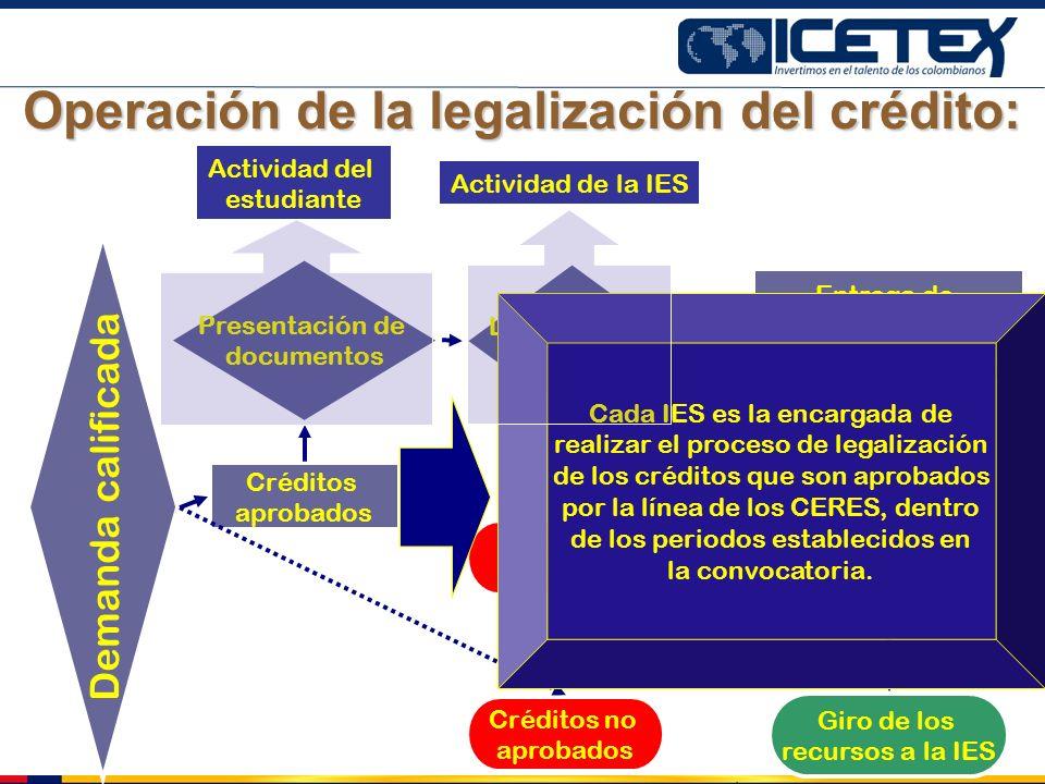 Créditos no aprobados Demanda calificada Créditos aprobados Presentación de documentos Legalización del crédito Entrega de pagarés a la Dirección Terr