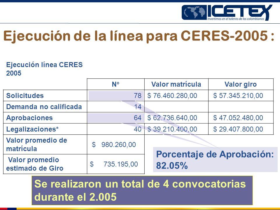 Ejecución de la línea para CERES-2005 : Ejecución línea CERES 2005 N°Valor matrículaValor giro Solicitudes 78$ 76.460.280,00 $ 57.345.210,00 Demanda n
