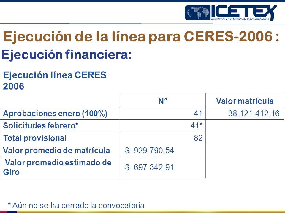 Ejecución de la línea para CERES-2006 : Ejecución línea CERES 2006 N°Valor matrícula Aprobaciones enero (100%) 41 38.121.412,16 Solicitudes febrero* 4
