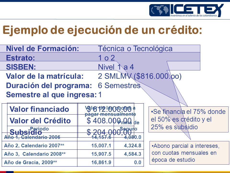 Ejemplo de ejecución de un crédito: Nivel de Formación: Técnica o Tecnológica Estrato: 1 o 2 SISBEN: Nivel 1 a 4 Valor de la matrícula: 2 SMLMV ($816.