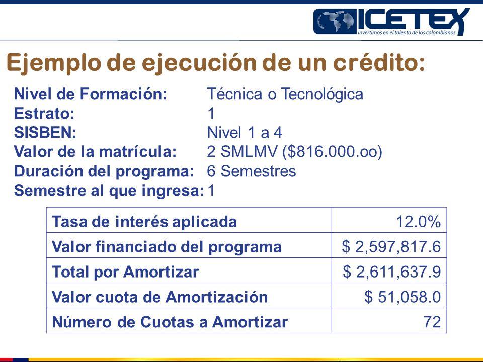 Ejemplo de ejecución de un crédito: Nivel de Formación: Técnica o Tecnológica Estrato: 1 SISBEN: Nivel 1 a 4 Valor de la matrícula: 2 SMLMV ($816.000.