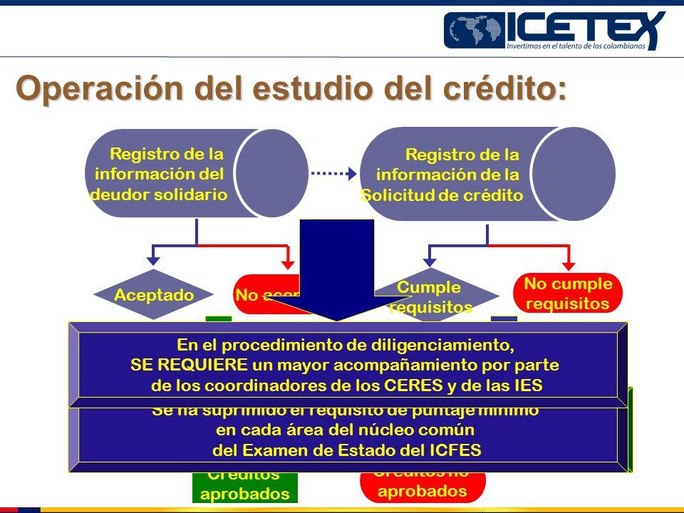 Operación del estudio del crédito: Registro de la información del deudor solidario No aceptado Aceptado Registro de la información de la Solicitud de