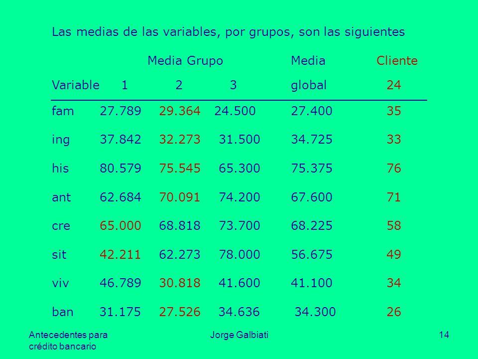 Antecedentes para crédito bancario Jorge Galbiati14 Las medias de las variables, por grupos, son las siguientes Media GrupoMedia Cliente Variable 1 2