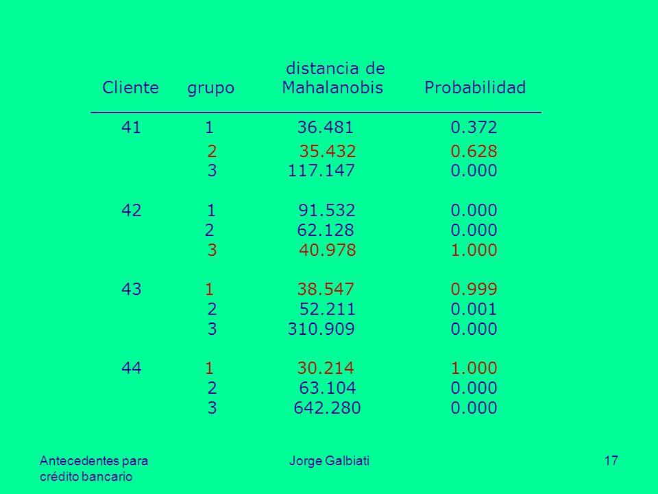 Antecedentes para crédito bancario Jorge Galbiati17 distancia de Clientegrupo Mahalanobis Probabilidad 41 1 36.481 0.372 2 35.432 0.628 3 117.147 0.00