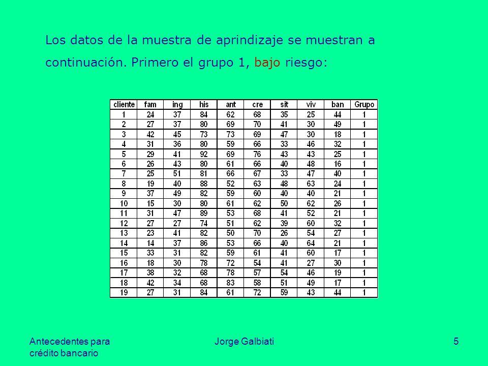 Antecedentes para crédito bancario Jorge Galbiati5 Los datos de la muestra de aprindizaje se muestran a continuación. Primero el grupo 1, bajo riesgo: