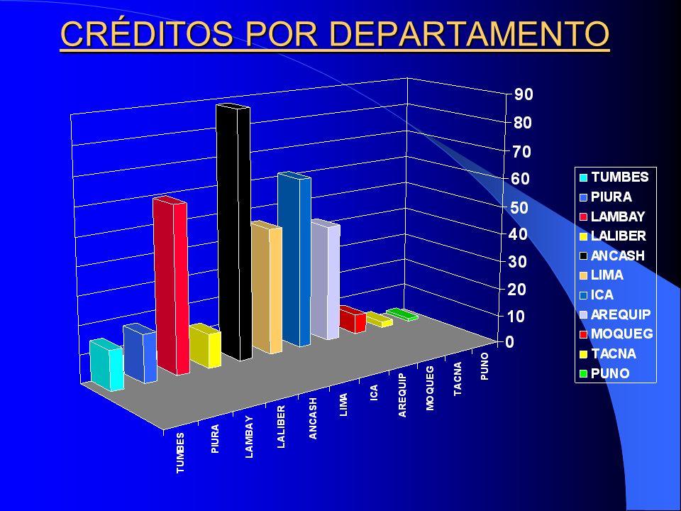 DEPARTAMENTOS TOTAL Nº MONTO (US $) TUMBES1415,165.64 PIURA1792,545.64 LAMBAYEQUE5915,523.57 LA LIBERTAD127,743.14 ANCASH8860,598.81 LIMA4594,206.01 I