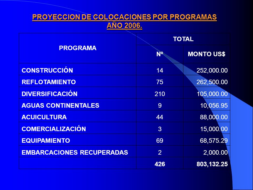 FONDEPES : COMPARATIVO DE CREDITOS SUPERVISADOS PRESUPUESTADOS Y APROBADOS 2005 EN NUMERO DE CREDITOS TIPOS DE CREDITOS SUPERVISADOS TOTAL CREDITOS PRESUPUESTADOS TOTAL CREDITOS APROBADOS % EJECUCION CON BIENES ADQ.
