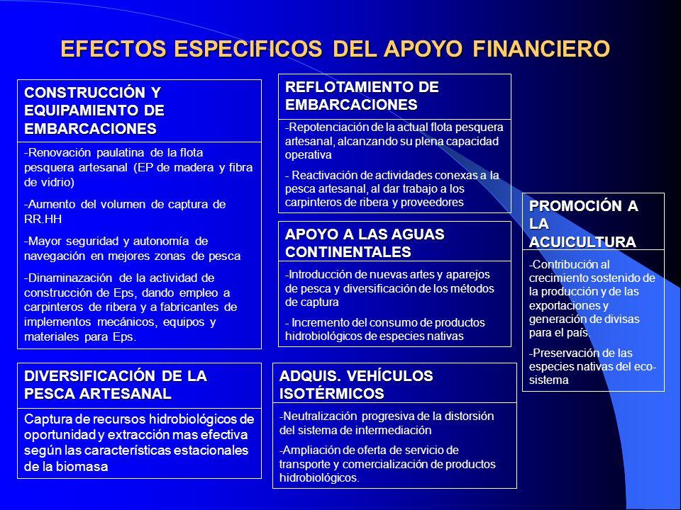 Programas de Créditos que desarrolla el FONDEPES Programa de Construcción de Embarcaciones Pesqueras.