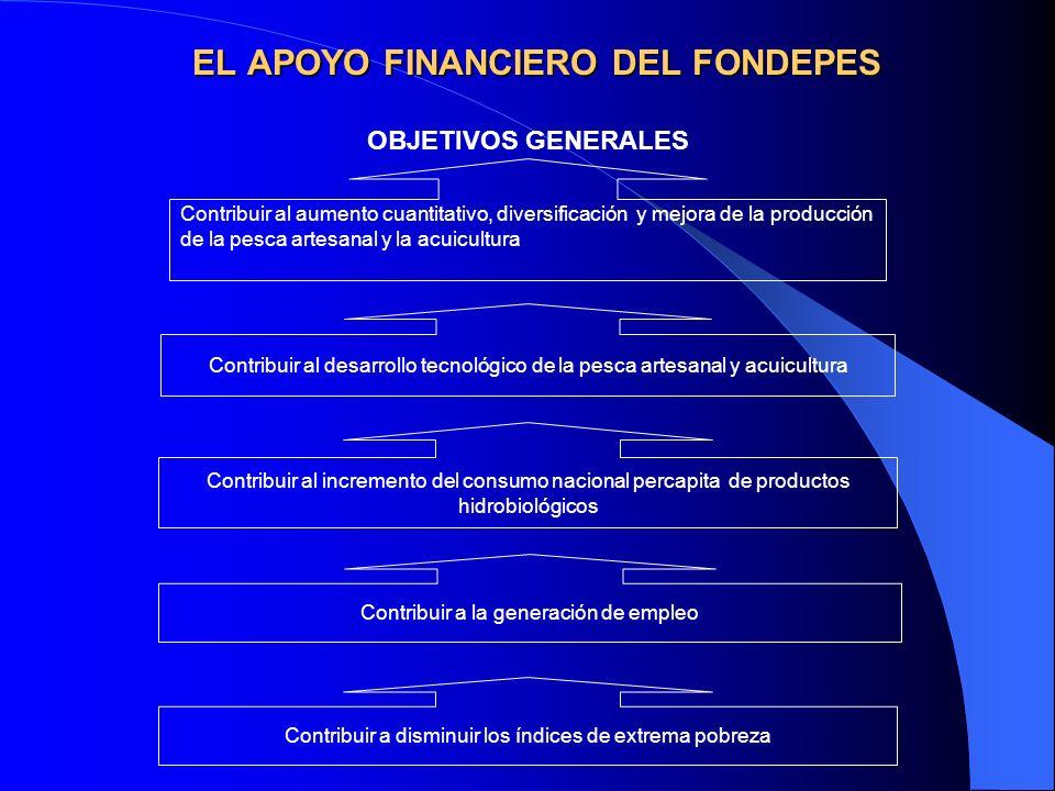 EFECTOS ESPECIFICOS DEL APOYO FINANCIERO CONSTRUCCIÓN Y EQUIPAMIENTO DE EMBARCACIONES -Renovación paulatina de la flota pesquera artesanal (EP de made