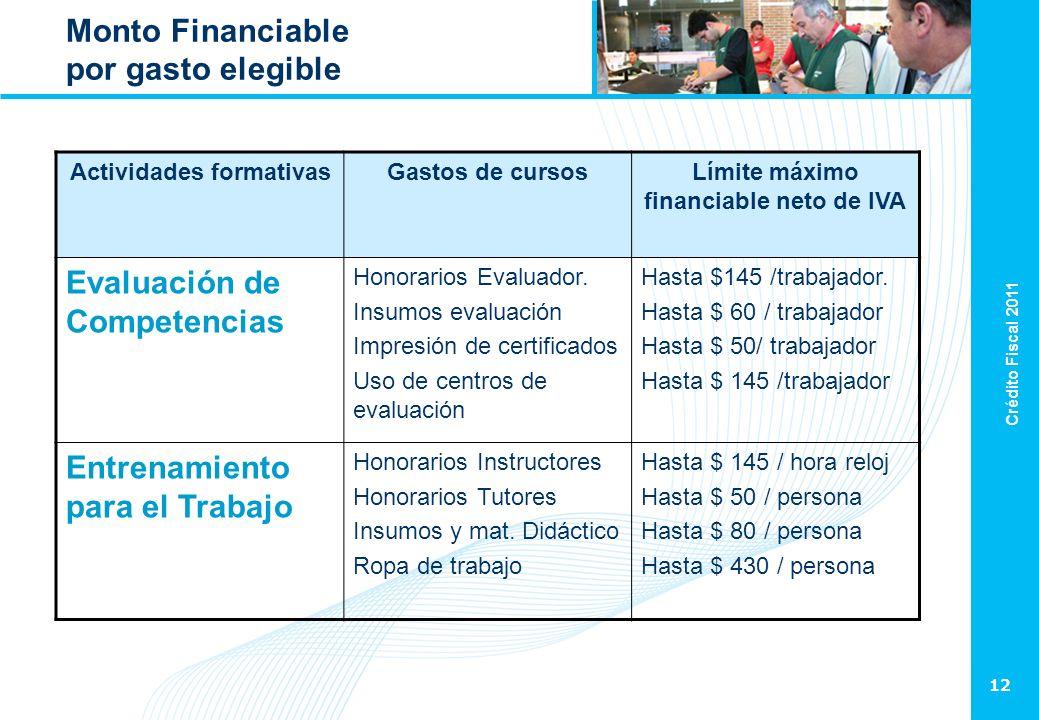 Crédito Fiscal 2011 12 Monto Financiable por gasto elegible Actividades formativasGastos de cursosLímite máximo financiable neto de IVA Evaluación de