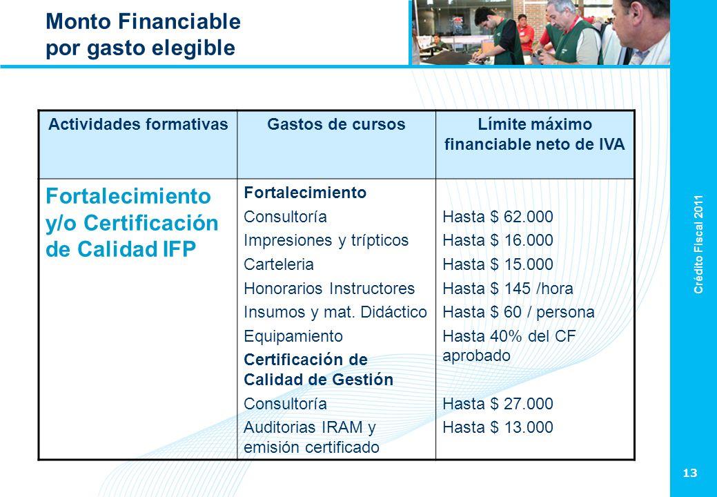 Crédito Fiscal 2011 13 Monto Financiable por gasto elegible Actividades formativasGastos de cursosLímite máximo financiable neto de IVA Fortalecimient