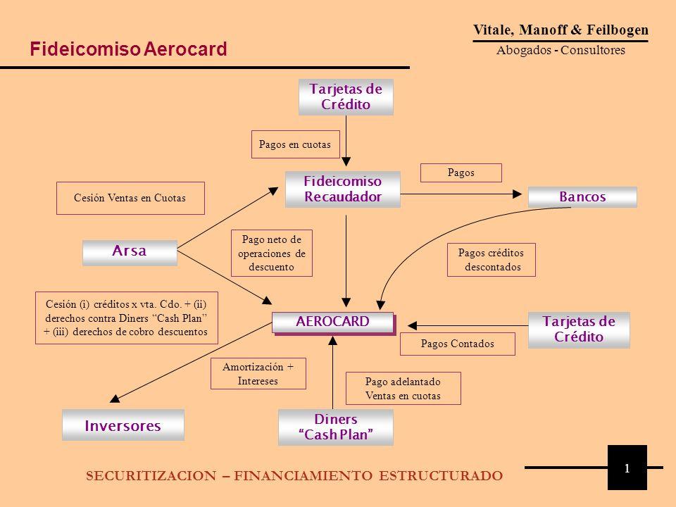 2 Patrimonio fideicomitidoa)Créditos titulizados: I) Derechos creditorios por venta de pasajes al contado con tarjetas de crédito, ii) por ventas en cuotas mediante Diners adelantadas por el sistema Cash, iii) ventas en cuotas descontadas o no trasnferidas al Fideicomiso recaudador b)Fondos de la Cuenta de Recaudación c)Fondos de la Cuenta de Reserva d)Frutos de Inversiones Permtidas OriginanteAerolíneas Argentinas S.A.