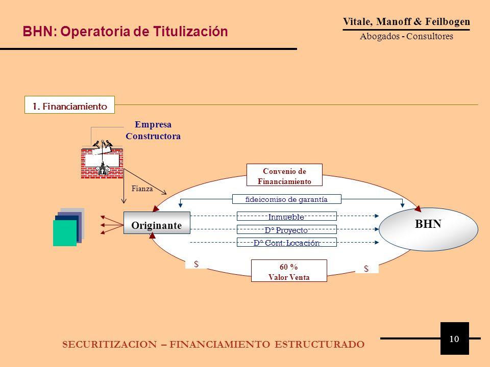 1. Financiamiento Originante Empresa Constructora BHN Fiduciario Fianza Inmueble Dº Proyecto Dº Cont. Locación fideicomiso de garantía Convenio de Fin