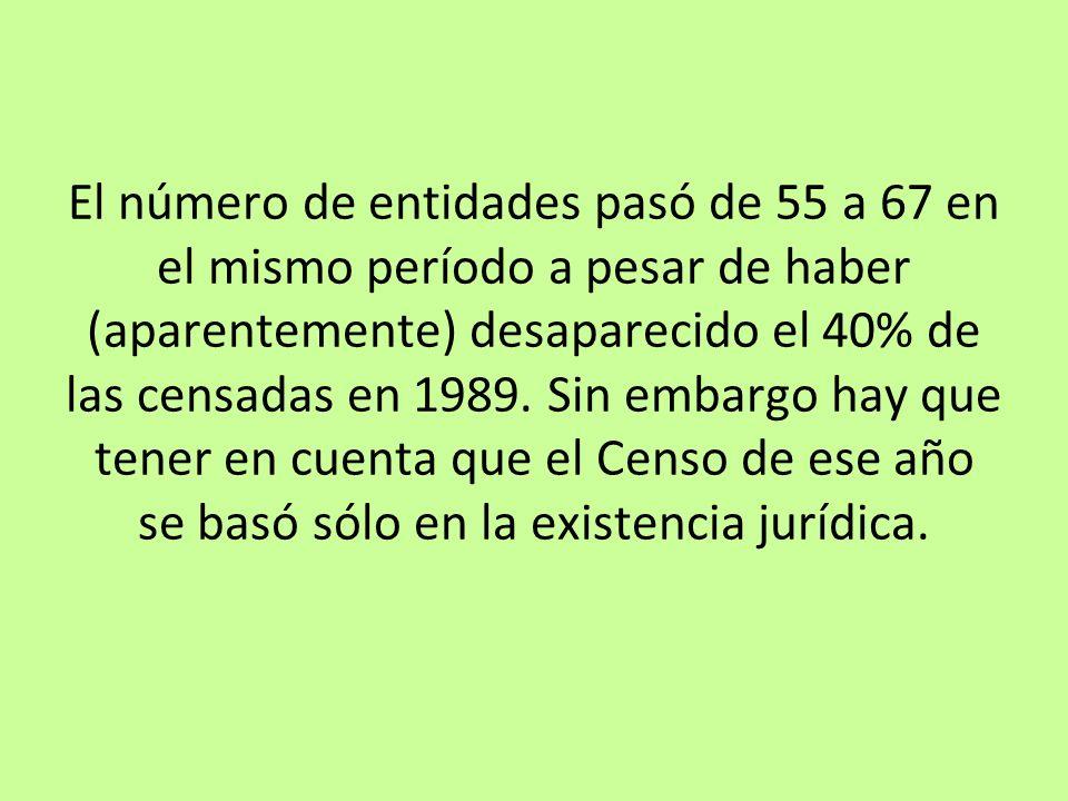 El número de entidades pasó de 55 a 67 en el mismo período a pesar de haber (aparentemente) desaparecido el 40% de las censadas en 1989. Sin embargo h