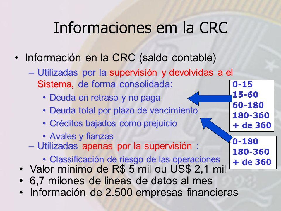 Informaciones em la CRC Información en la CRC (saldo contable) –Utilizadas por la supervisión y devolvidas a el Sistema, de forma consolidada: Deuda en retraso y no pagaDeuda en retraso y no paga Deuda total por plazo de vencimientoDeuda total por plazo de vencimiento Créditos bajados como prejuicioCréditos bajados como prejuicio Avales y fianzasAvales y fianzas –Utilizadas apenas por la supervisión : Classificación de riesgo de las operacionesClassificación de riesgo de las operaciones Valor mínimo de R$ 5 mil ou US$ 2,1 mil 6,7 milones de lineas de datos al mes Información de 2.500 empresas financieras 0-15 15-60 60-180 180-360 + de 360 0-180 180-360 + de 360