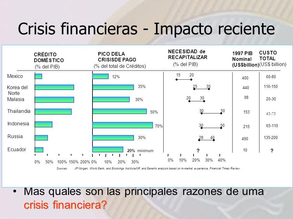 Crisis financieras - Impacto reciente Em muchos países, crisis financieras tubéran grand impacto: crisis financiera?Mas quales son las principales razones de uma crisis financiera?