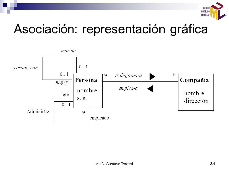 AUS.Gustavo Torossi31 Asociación: representación gráfica PersonaCompañía trabaja-para nombre s.