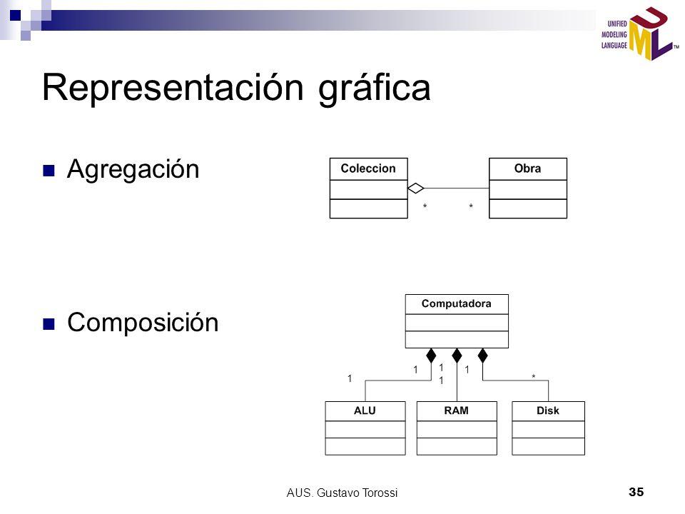 AUS. Gustavo Torossi35 Representación gráfica Agregación Composición