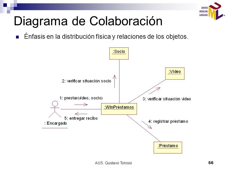AUS. Gustavo Torossi56 Diagrama de Colaboración Énfasis en la distribución física y relaciones de los objetos.