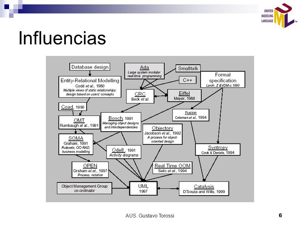 AUS. Gustavo Torossi27 Diagrama de Objetos Diagrama de Clase Diagrama de Objetos