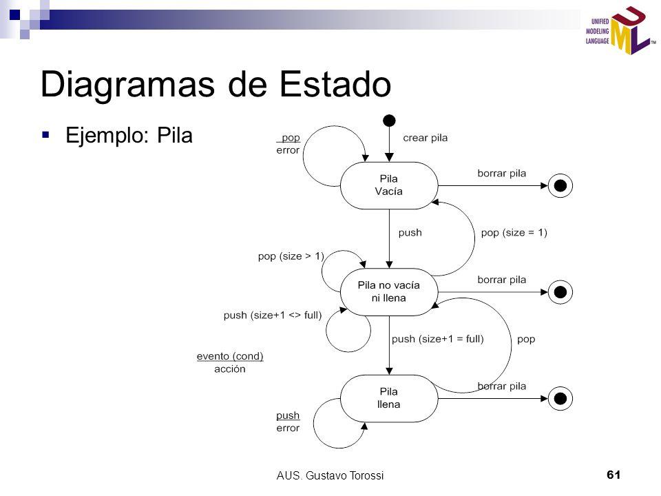 AUS. Gustavo Torossi61 Diagramas de Estado Ejemplo: Pila