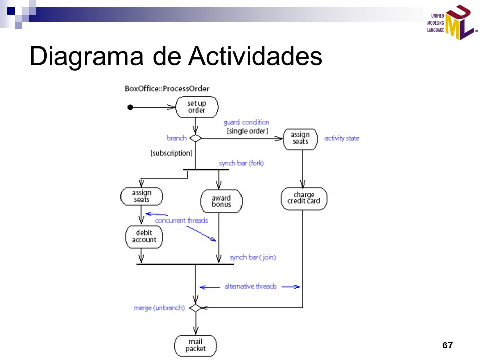 AUS. Gustavo Torossi67 Diagrama de Actividades