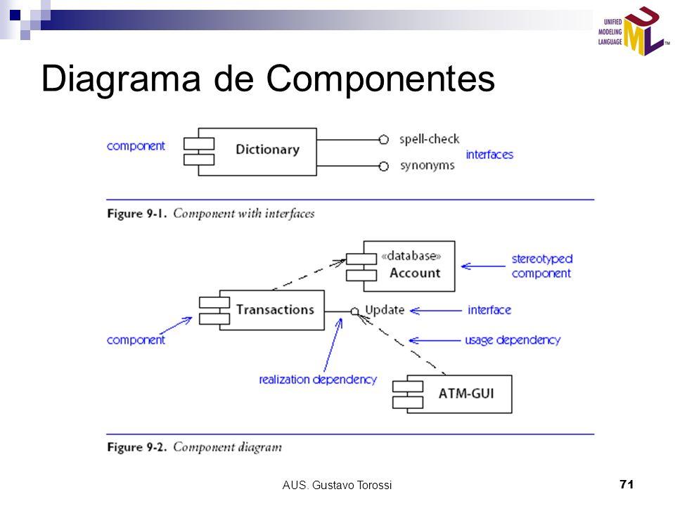 AUS. Gustavo Torossi71 Diagrama de Componentes