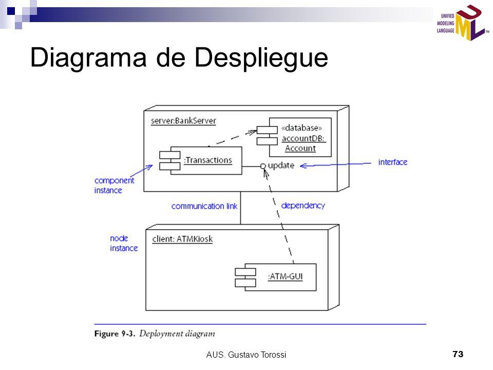 AUS. Gustavo Torossi73 Diagrama de Despliegue