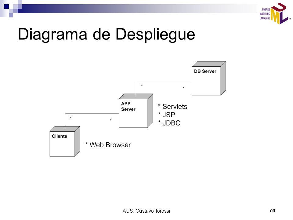 AUS. Gustavo Torossi74 Diagrama de Despliegue