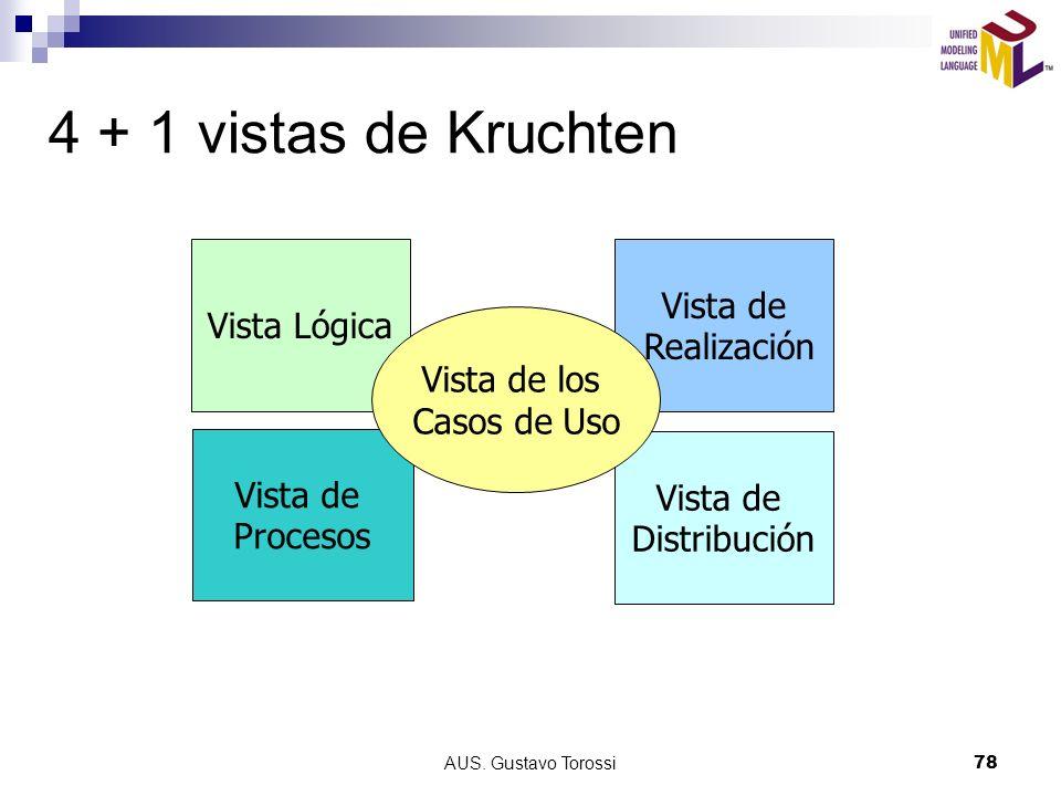 AUS. Gustavo Torossi78 4 + 1 vistas de Kruchten Vista Lógica Vista de Procesos Vista de Distribución Vista de Realización Vista de los Casos de Uso