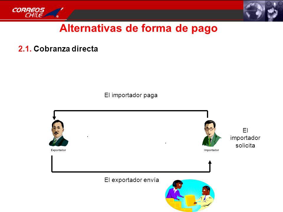 Alternativas de forma de pago ExportadorImportador 2.1. Cobranza directa El importador solicita El exportador envía El importador paga