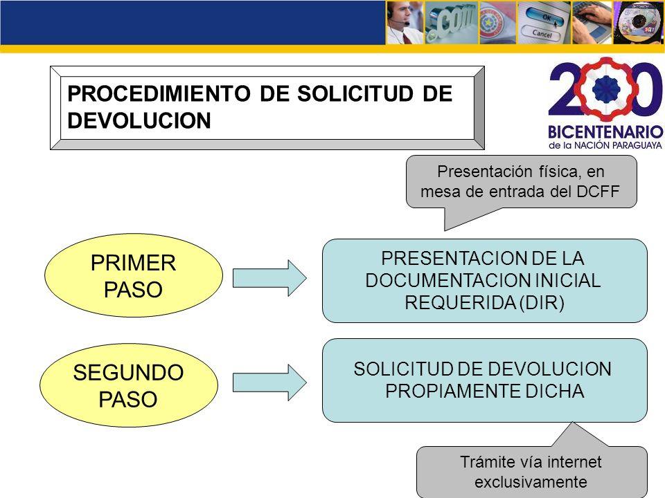 PROCEDIMIENTO DE SOLICITUD DE DEVOLUCION PRIMER PASO SEGUNDO PASO PRESENTACION DE LA DOCUMENTACION INICIAL REQUERIDA (DIR) SOLICITUD DE DEVOLUCION PRO