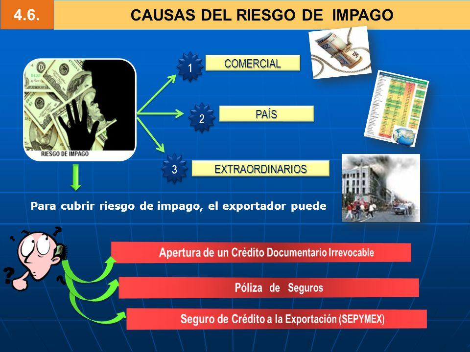 4.6. CAUSAS DEL RIESGO DE IMPAGO EXTRAORDINARIOSEXTRAORDINARIOS PAÍSPAÍS COMERCIALCOMERCIAL 1 1 2 2 3 3 Para cubrir riesgo de impago, el exportador pu