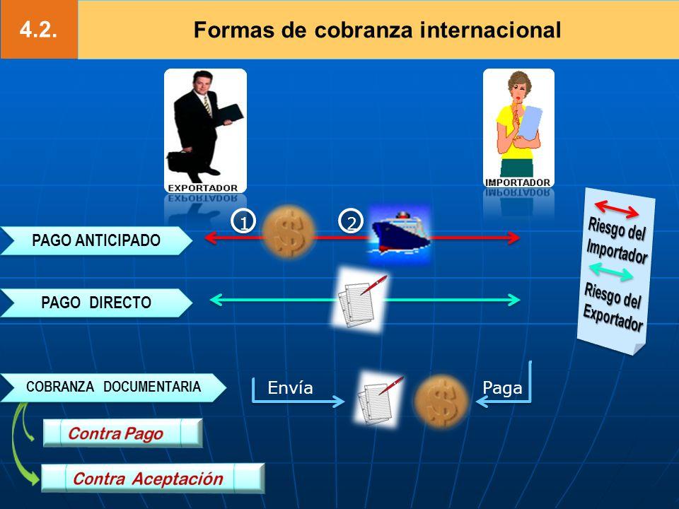 4.2. Formas de cobranza internacional PAGO ANTICIPADO PAGO ANTICIPADO PAGO DIRECTO PAGO DIRECTO COBRANZA DOCUMENTARIA COBRANZA DOCUMENTARIA EnvíaPaga