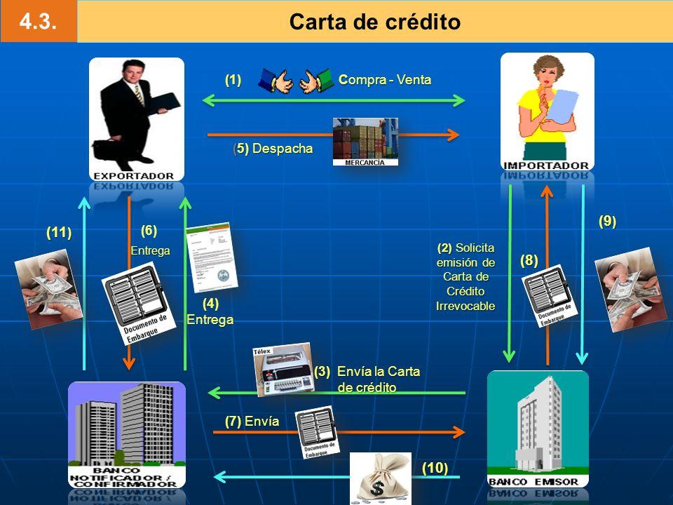 4.3. Carta de crédito (1) Compra - Venta (2) Solicita emisión de Carta de Crédito Irrevocable (3) Envía la Carta de crédito (4) Entrega (5) Despacha (